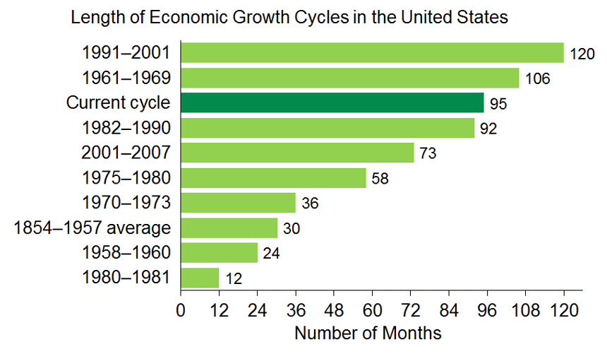 Graph 1 : The current growth cycle is one of the longest
