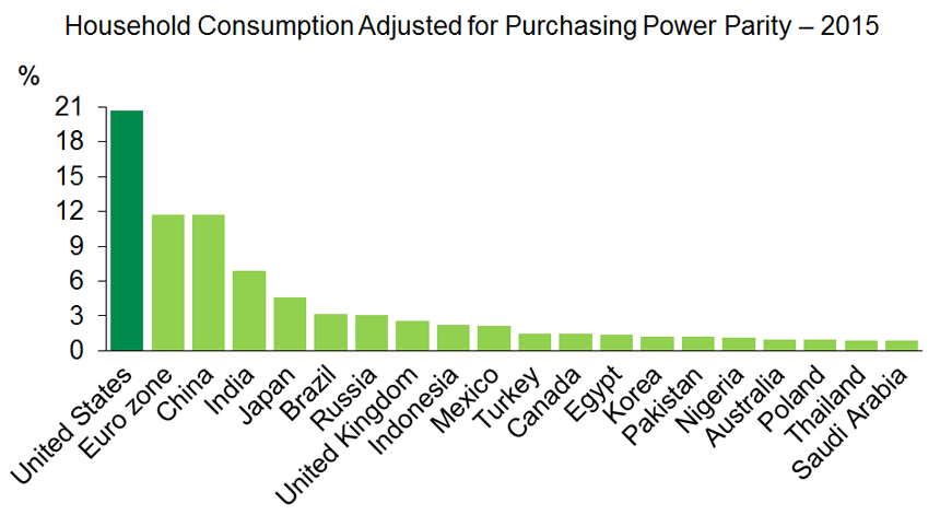 Graph 2 : The U.S. accounts for more than 20% of all global consumption
