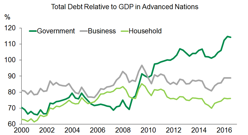 Graph 3 : Public debt in advanced countries is a concern
