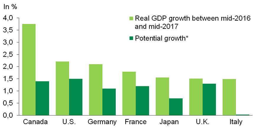 Chart 1: In the last year, economic growth in G7 nations has substantially outstripped potential growth*