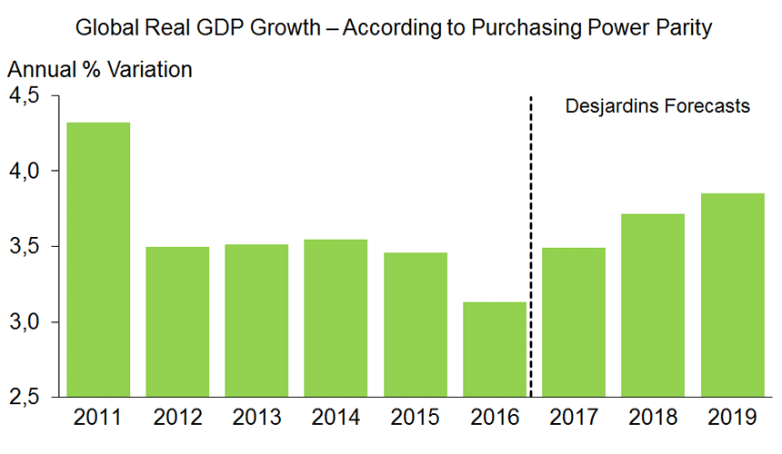 Chart 1: Global economic growth is expected to continue accelerating