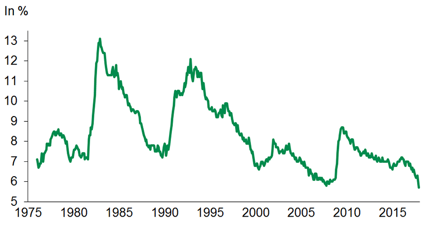 Graph 2: Canada's unemployment rate has fallen to a historic low