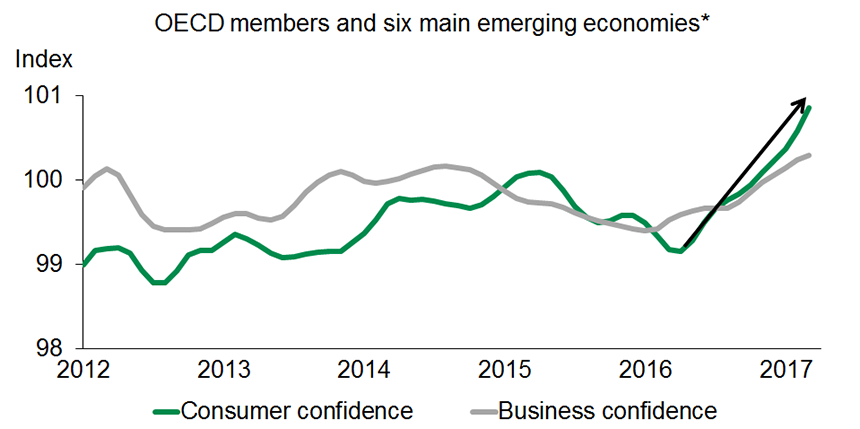 Graph 1 - A widespread, encouraging boost in consumer confidence