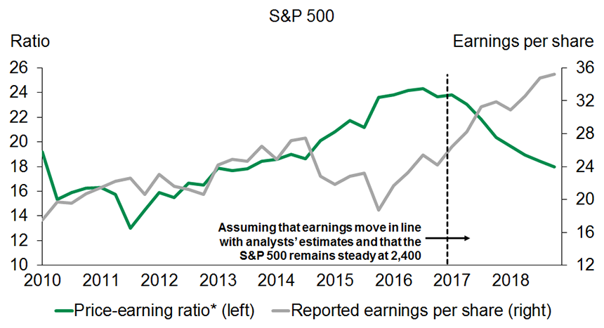 Graph 2 - After a difficult period, U.S. firm's earnings are climbing up sharply