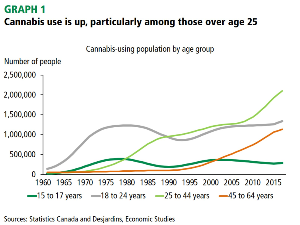 Cannabis use is up, particularly among those over age 25