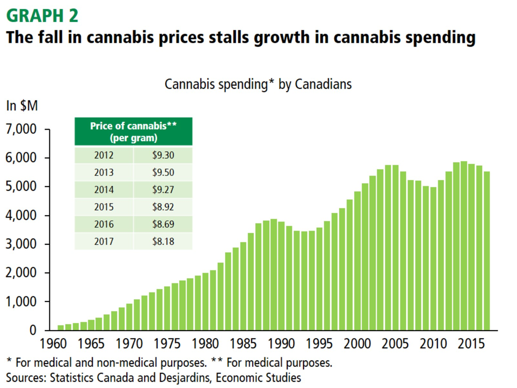 The fall in cannabis prices stalls growth in cannabis spending
