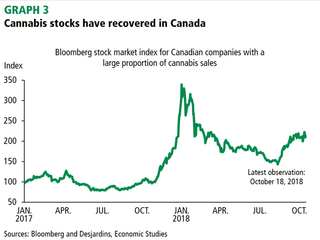 Cannabis stocks have recovered in Canada