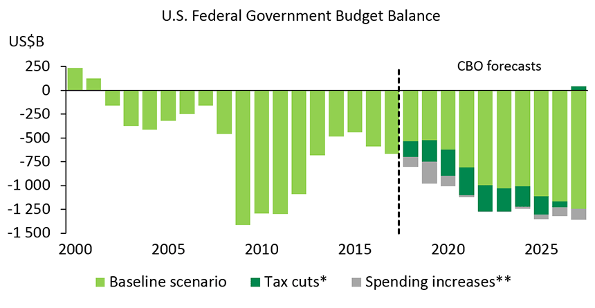 Chart 1 – Tax cuts and budget agreements will make the deficits worse