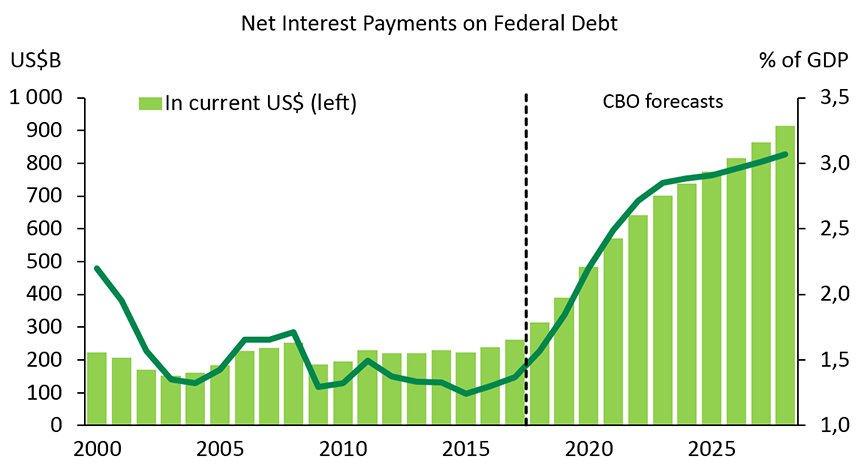 Chart 3 – Debt service will be increasingly costly