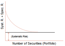 Scenario 1 - Specific risk of a company (non-systematic): This risk is reduced or canceled-out by diversifying securities. This leaves only systematic risk, as measured by Beta.