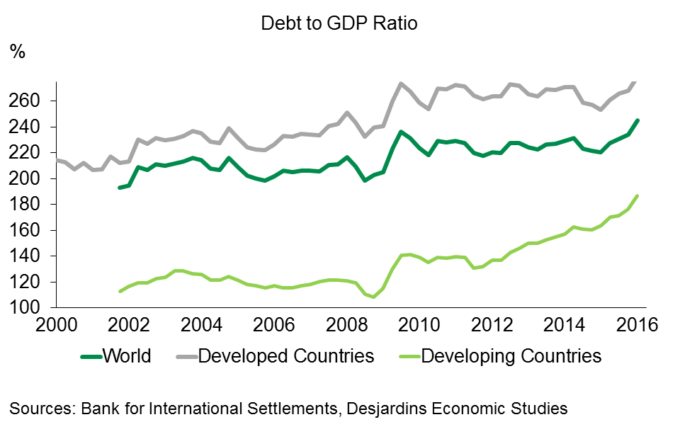 Chart 1 - Global Debt is Nearly 250% of GDP