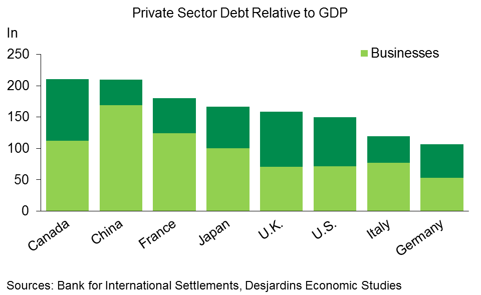 CHART 2 - Canada is Ahead of China and the G7 Nations for Total Private Sector Debt