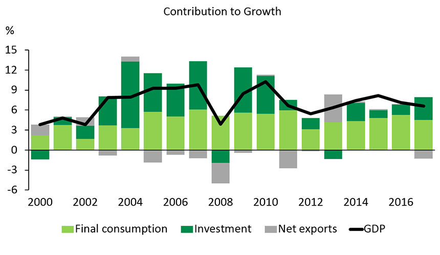 Graph 1 – Consumption is the principal driver of growth in the Indian economy